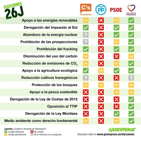 elecciones 20-J 2016 comparativa ecología partidos